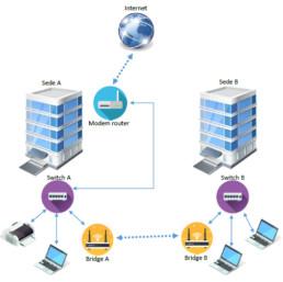 dispositivi di rete